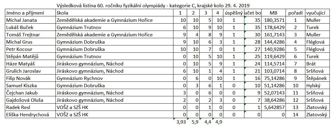 Výsledky krajského kola FO – kategorie C